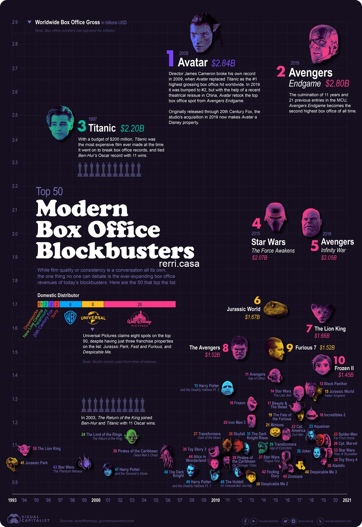 Box Office Blockbusters: The Top Grossing Movies in the Last 30 Years