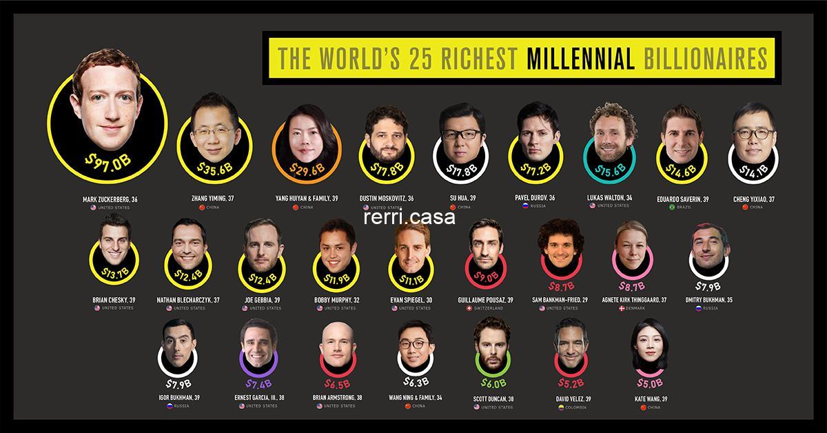 Ranked: The World's 25 Richest Millennial Billionaires