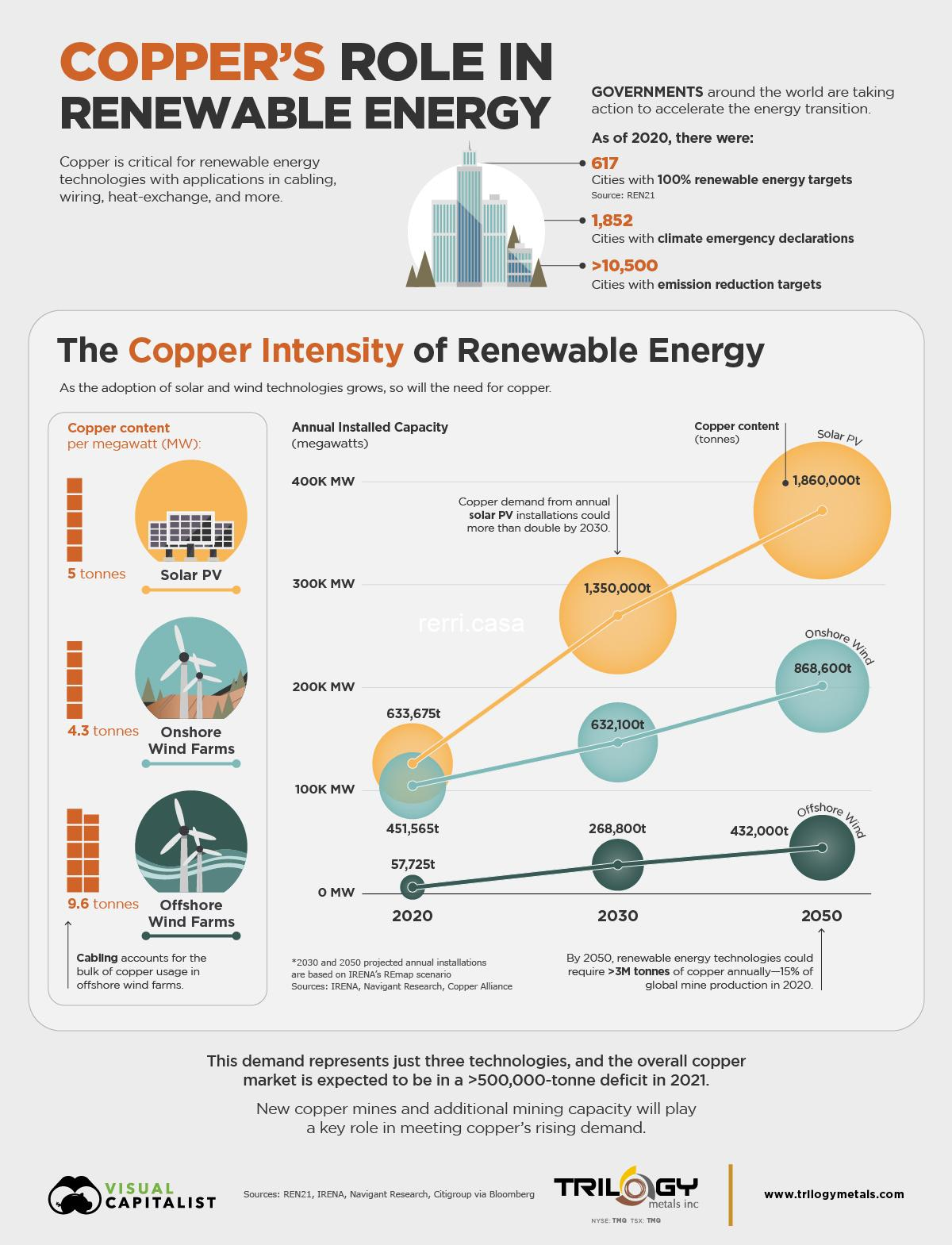 Visualizing the Copper Intensity of Renewable Energy